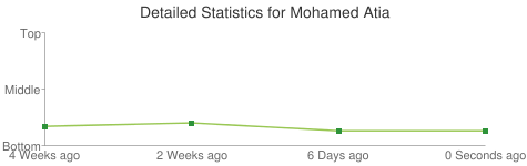Detailed Statistics for Mohamed Atia