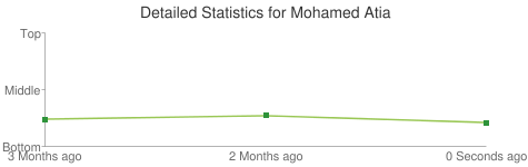 Detailed Statistics for Mohamed Atia