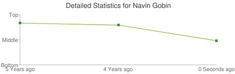 Detailed Statistics for Navin Gobin