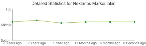 Detailed Statistics for Nektarios Markoulakis