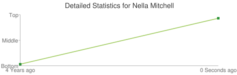 Detailed Statistics for Nella Mitchell