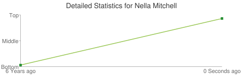 Detailed Statistics for Nella Mitchell