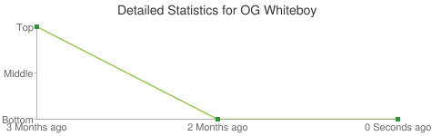 Detailed Statistics for OG Whiteboy