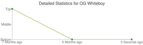 Detailed Statistics for OG Whiteboy