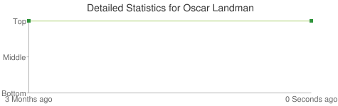 Detailed Statistics for Oscar Landman