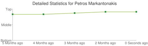 Detailed Statistics for Petros Markantonakis