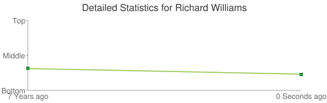 Detailed Statistics for Richard Williams