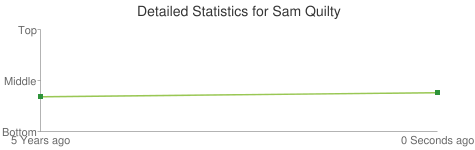 Detailed Statistics for Sam Quilty