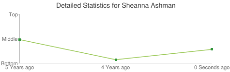 Detailed Statistics for Sheanna Ashman