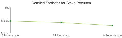 Detailed Statistics for Steve Petersen