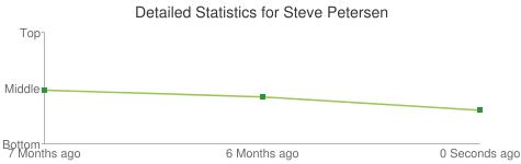 Detailed Statistics for Steve Petersen