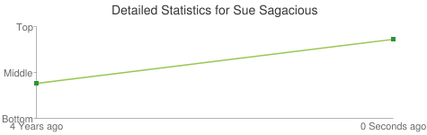 Detailed Statistics for Sue Sagacious