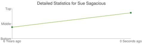 Detailed Statistics for Sue Sagacious