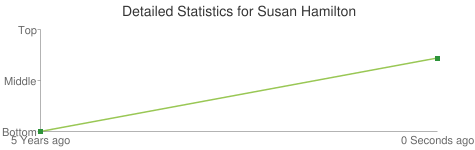 Detailed Statistics for Susan Hamilton