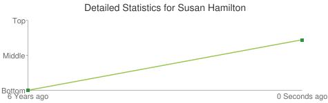 Detailed Statistics for Susan Hamilton