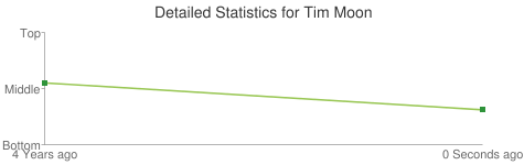 Detailed Statistics for Tim Moon