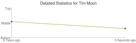 Detailed Statistics for Tim Moon