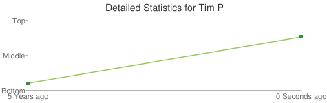 Detailed Statistics for Tim P