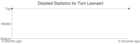 Detailed Statistics for Tom Leenaert