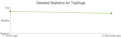 Detailed Statistics for TopDogs