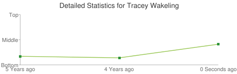 Detailed Statistics for Tracey Wakeling