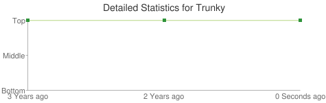 Detailed Statistics for Trunky