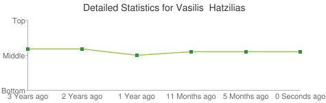 Detailed Statistics for Vasilis  Hatzilias
