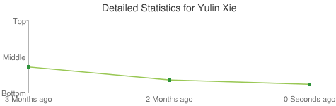 Detailed Statistics for Yulin Xie