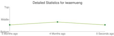 Detailed Statistics for iwaemueng