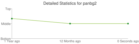Detailed Statistics for panbg2