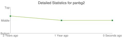 Detailed Statistics for panbg2