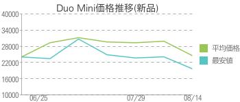 Duo Mini価格推移(新品)