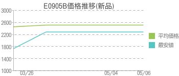 E0905B価格推移(新品)
