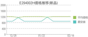 E294002H価格推移(新品)