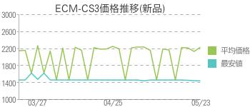 ECM-CS3価格推移(新品)