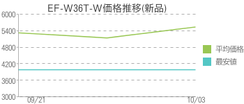 EF-W36T-W価格推移(新品)