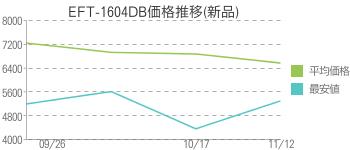 EFT-1604DB価格推移(新品)