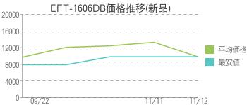 EFT-1606DB価格推移(新品)