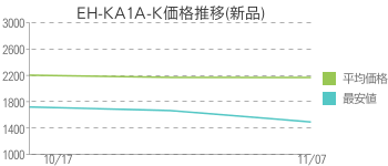 EH-KA1A-K価格推移(新品)
