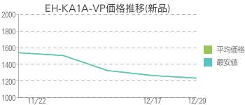 EH-KA1A-VP価格推移(新品)