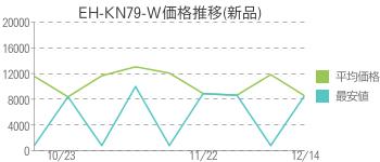 EH-KN79-W価格推移(新品)