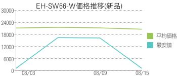 EH-SW66-W価格推移(新品)