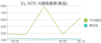 EL-N731-X価格推移(新品)