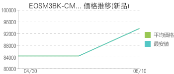 EOSM3BK-CM... 価格推移(新品)