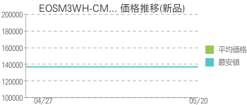 EOSM3WH-CM... 価格推移(新品)