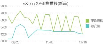 EX-777XP価格推移(新品)
