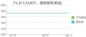 FILM CAMER... 価格推移(新品)