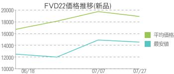 FVD22価格推移(新品)