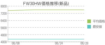 FW30HW価格推移(新品)