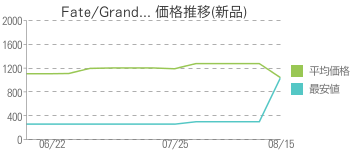 Fate/Grand... 価格推移(新品)